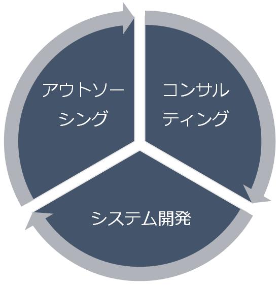 アウトソーシング、コンサルティング、システム開発